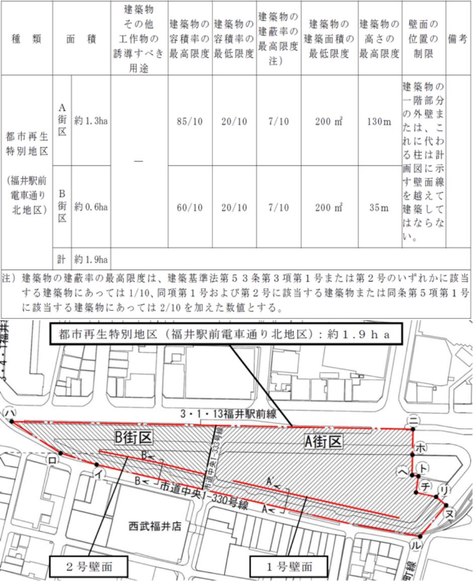 市街地再開発事業の都市計画