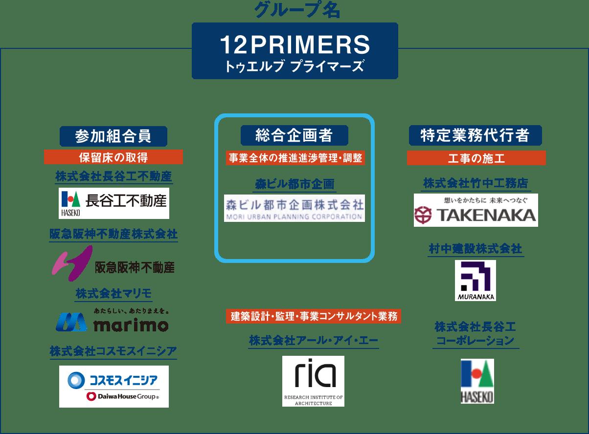 グループ名 12PRIMERS
